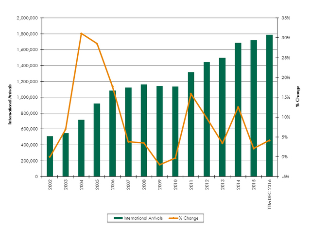 Percentage of international travelers coming to Las Vegas since 2002, based on data from McCarran International Airport. (Courtesy/CBRE)
