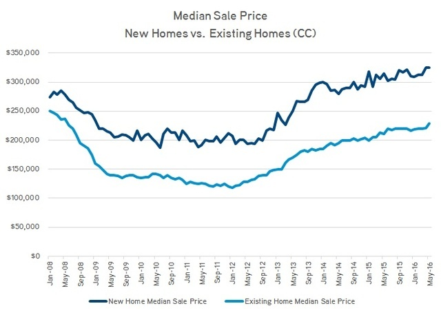 Median single-family home sale prices for new and existing product since 2008. Data courtesy of John Stater, research and GIS manager, Colliers International Las Vegas office.