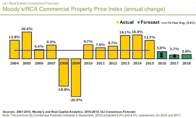 ULI's Real Estate Consensus Forecast on commercial property price index, including past and projected forecasts, for the U.S.. (Courtesy)