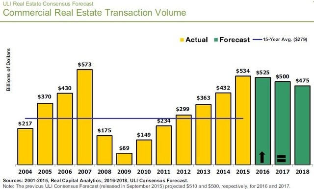 ULI's Real Estate Consensus Forecast on transaction volumes, including past and projected forecasts for the nation. (Courtesy)